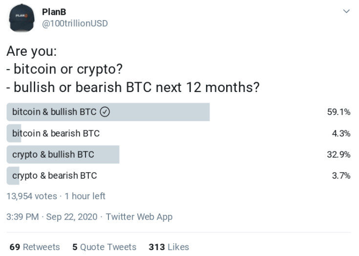"""Ünlü Analist PlanB: """"Bitcoin Bu Seviyenin Altına Asla Düşmeyecek"""" 4"""