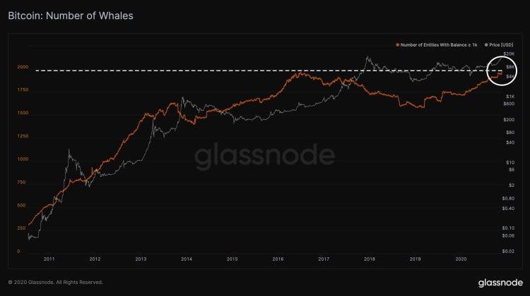 Bitcoin Balinaları BTC'lerini mi Satıyor? İşte Önemli Seviyeler 4