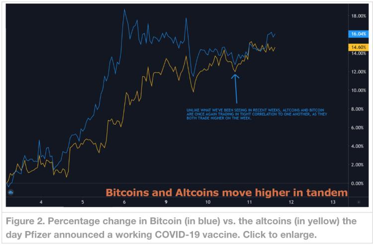 """""""Benzersiz Bir Patlama!"""": İşte Derecelendirme Devinden Altın, Bitcoin ve Altcoin Tahminleri 6"""