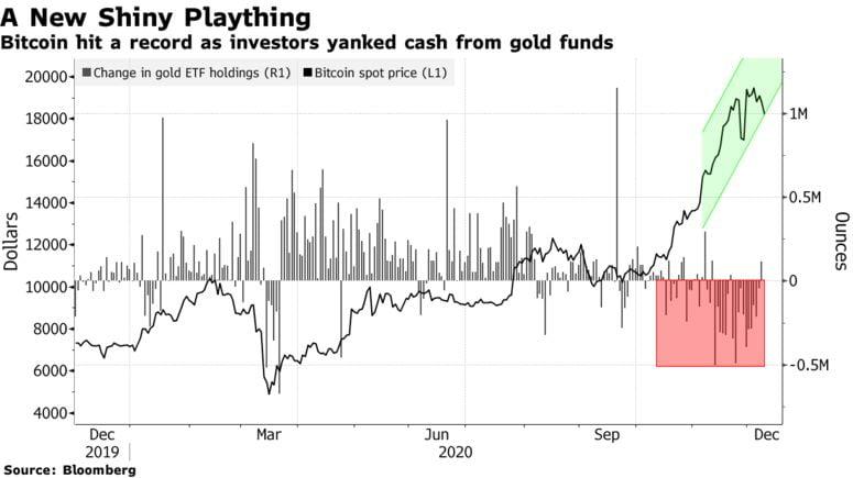 """JPMorgan: """"Altın, Bitcoin Nedeniyle Yıllarca Acı Çekecek"""" 4"""