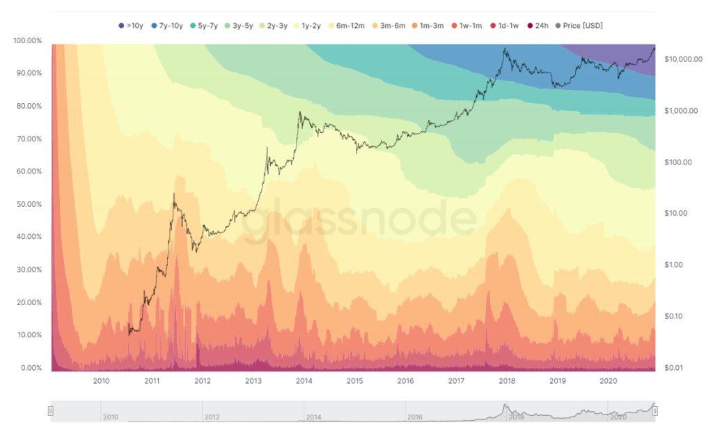 Ünlü Analist Bitcoin Fiyatının Patlama Yapacağını Gösteren Kilit Verilere İşaret Etti 7