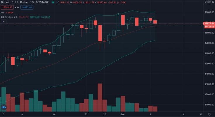 Efsanevi Trader Bollinger'dan Bitcoin Yorumu 4