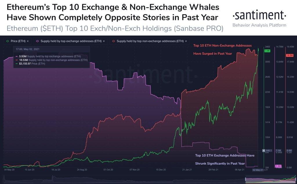 Ortaya Çıktı: Balinalar ve Yatırımcılar Bu Altcoin'lerden Hızla Alıyor!
