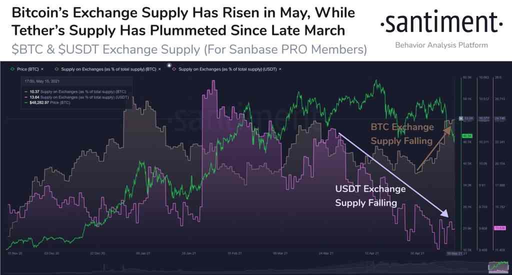"""Balinalar, Borsalara Bitcoin Yığıyor! """"Tasfiye Başladı"""""""