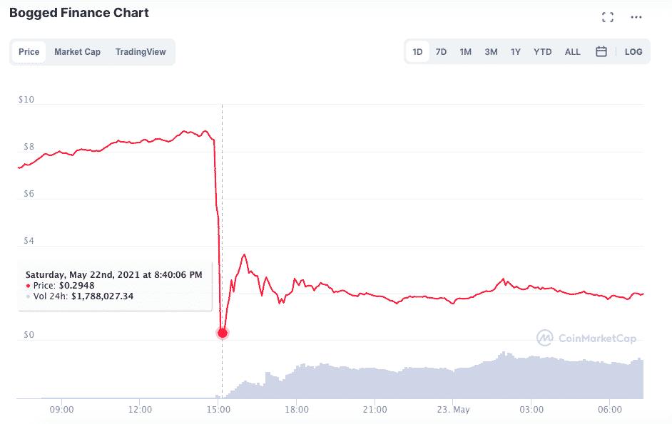 Sıcak Gelişme: Bu Altcoin Hacklendi! Fiyat Yüzde 98 Çakıldı