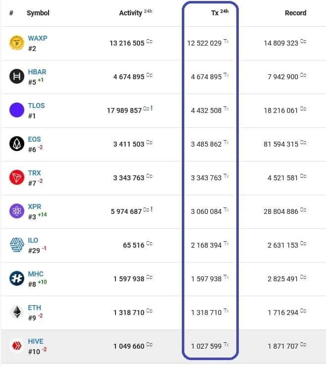 Bu 3 Unutulmuş Altcoin, Top 10 Blockchain'e Liderlik Ediyor!