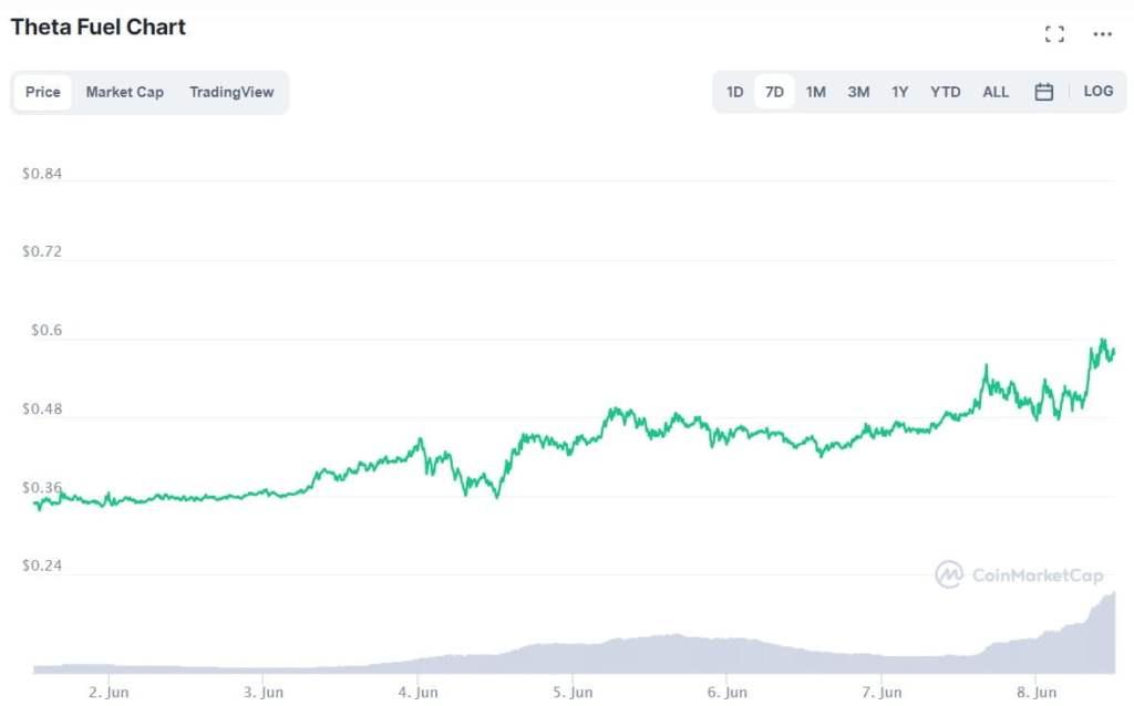 Piyasa Çökerken Sadece Bu 2 Altcoin Kazandırıyor!