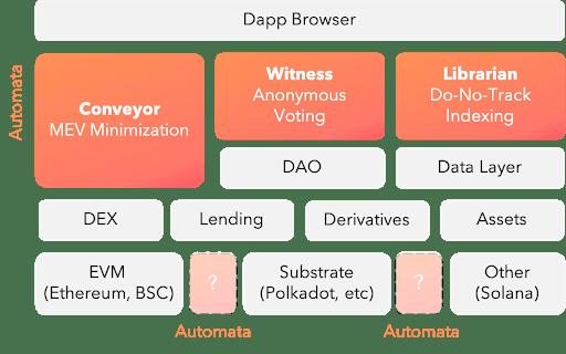 Binance Yeni Launchpool Projesini Duyurdu: Bu Altcoin'i Listeleyecek!