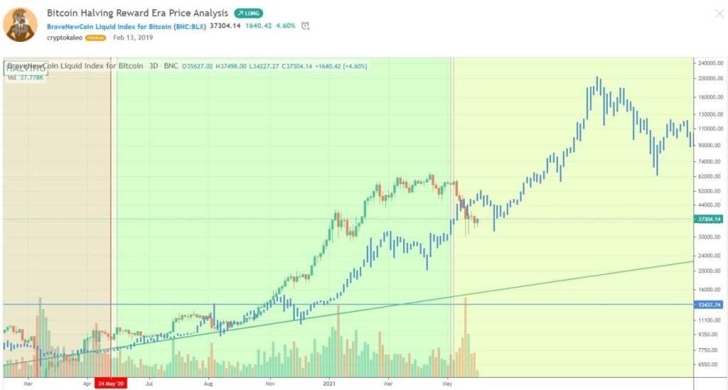 Gizemli Balina: Cardano, Dogecoin ve Bitcoin'de Bu Seviyeler Geliyor!