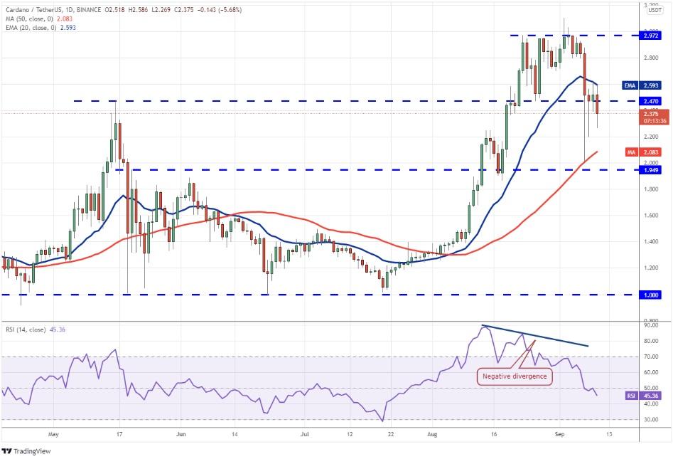Price Forecast: BTC, ETH and 8 altcoins
