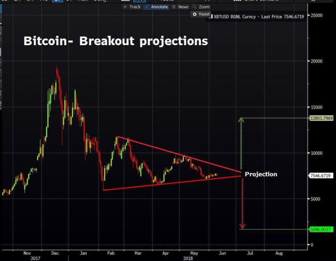 Bitcoin fiyatı için sırada ne var? 14 bin dolar mı, yoksa 1.700 dolar mı?