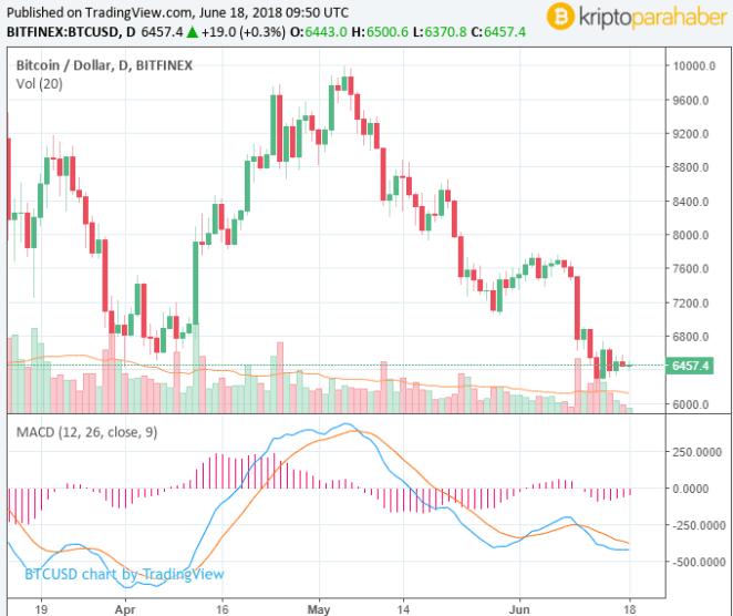 Kripto para piyasası ve Bitcoin hacminde ki düşüş neyin belirtisi?
