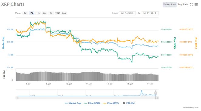 Ripple (XRP) fiyat grafiği