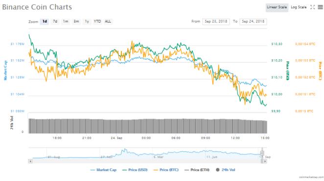 Binance Coin (BNB) fiyat grafiği