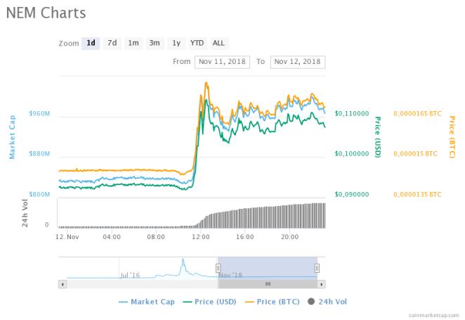 NEM (XEM) fiyat grafiği