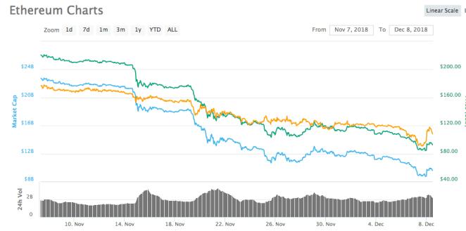 Ethereum 1 aylık fiyat tablosu - Kaynak: CoinMarketCap