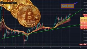 bitcoin fiyat analizi 4200 dolar