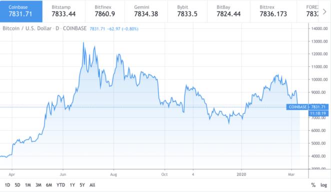 11 Mart Bitcoin analizi: BTC 6 bin 500 dolara düşebilir! 3