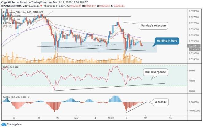 11 Mart Ethereum analizi: ETH grafiğinde boğa sinyalleri 3