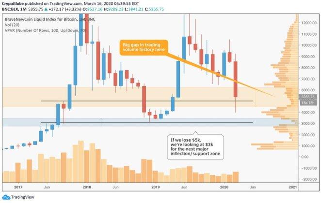 16 Mart Bitcoin analizi: BTC çok kritik bir eşikte 6
