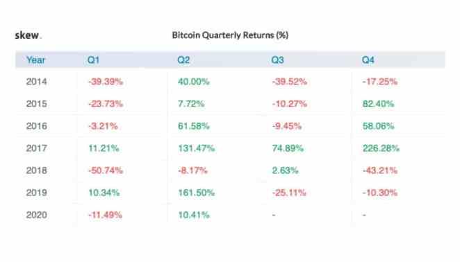 """Bitcoin yılın """"en verimli"""" dönemine girdi: Yükseliş sürecek mi? 3"""