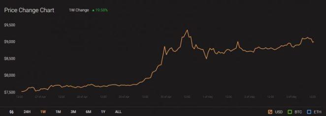3 Mayıs Ripple, Dogecoin ve Chainlink analizi: Altcoinler nereye gidiyor? 8