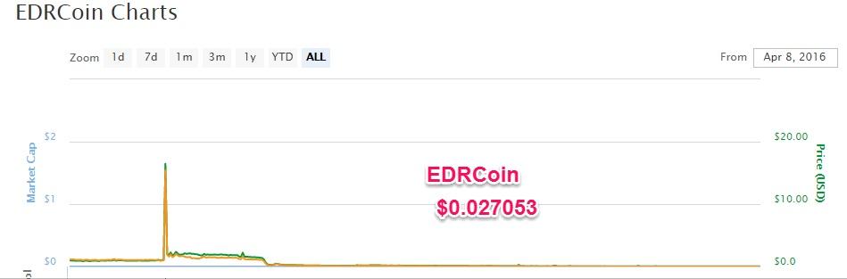 Отзывы е-Dinar, edinarcoin (е-Dinar-scam)