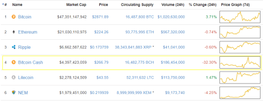 Bitcoin Cash упал на 30% за сутки