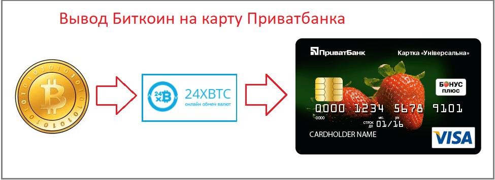 https://i0.wp.com/kriptovalyuta.com/novosti/wp-content/uploads/2017/09/Vyivod-Bitkoin-na-kartu-Privatbanka.png