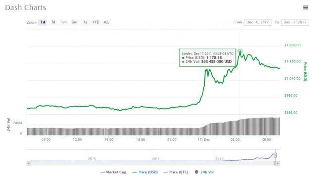 Цена Dash перешла отметку в $1100