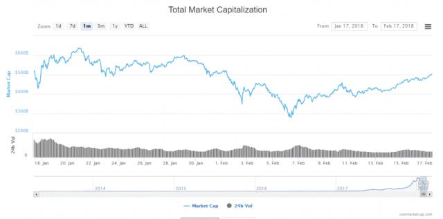 Рыночная капитализация криптовалют снова превысила $500 млрд