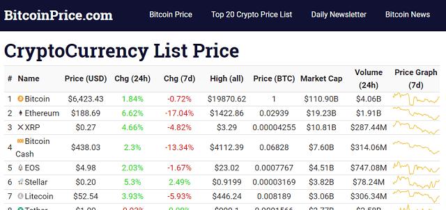 Top 20 Crypto Price List