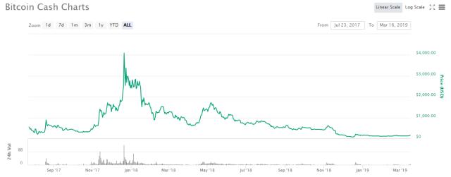 Лучшая криптовалюта 16 марта 2019 - Crypto.com + Bitcoin Cash