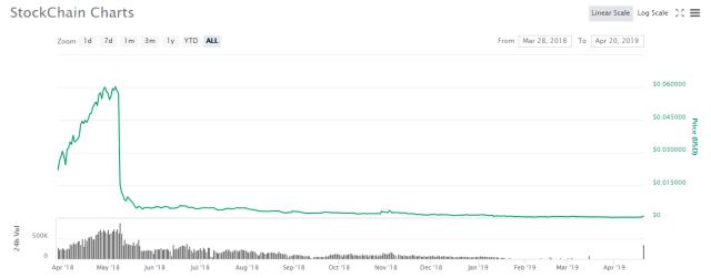 Лучшая криптовалюта 20 апреля 2019 - StockChain
