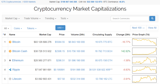 Bitcoin Cash оновив історичний максимум