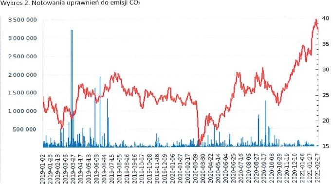 azoty wykres 2