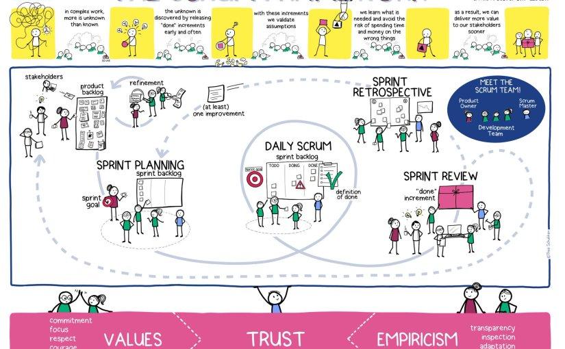 Scrum a framework for agile management