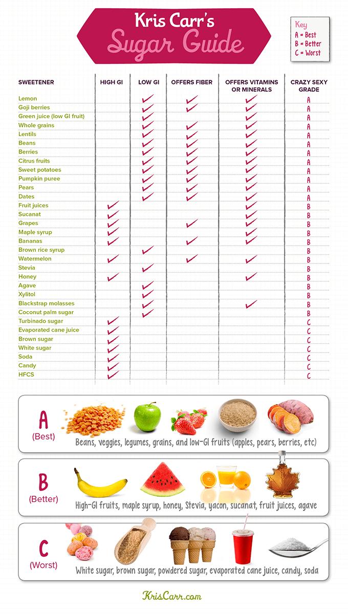 low blood sugar chart