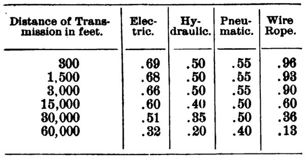 The Mechanical Transmission of Power (3): Endless Rope
