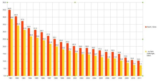 2. att. Abortu dinamika Latvijā no 1991. līdz 2011. gadam