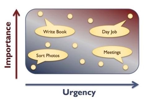 priority spectrum urgent important