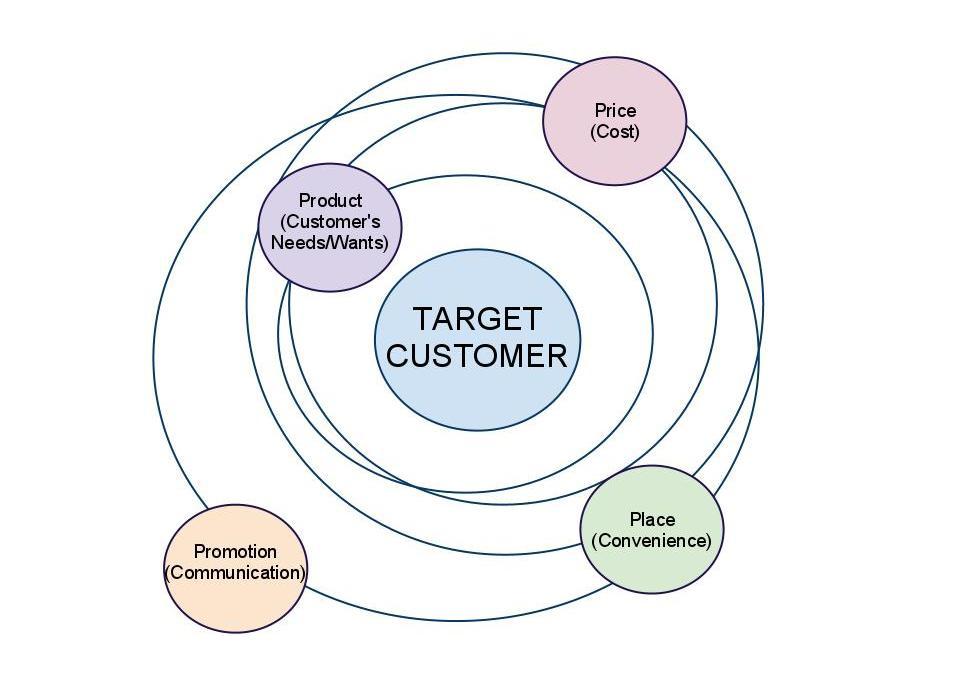 Monday Marketing – Part 5: Product