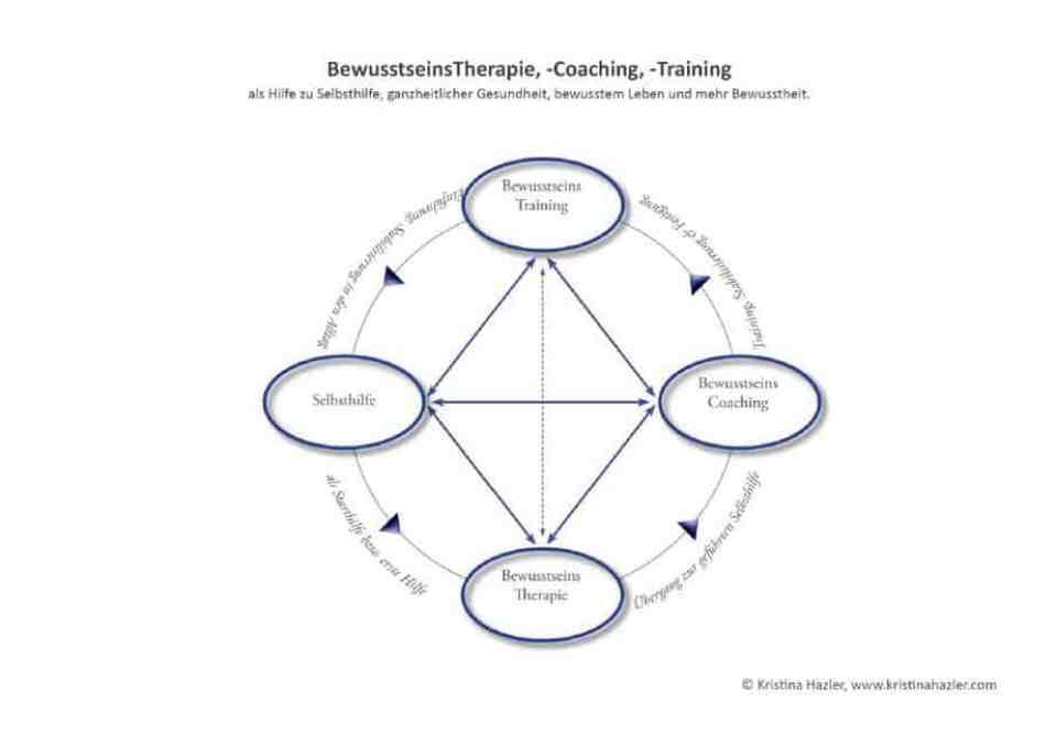 Beratung und die Wechselwirkung von Coaching, Training und Therapie als Hilfe zur Selbsthilfe, Ausbildung, Ausbildungsangebote