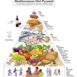 What Does The Mediterranean Diet Mean?