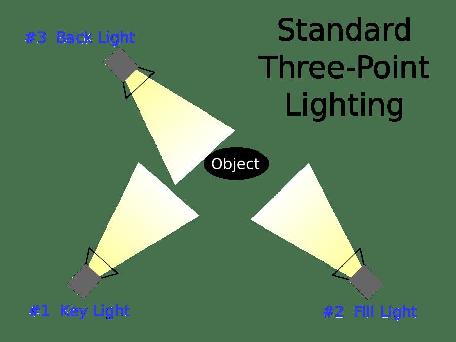 3-Key Lighting Setup #photographytips #videotips #lighting