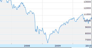V-Shaped-stock-market