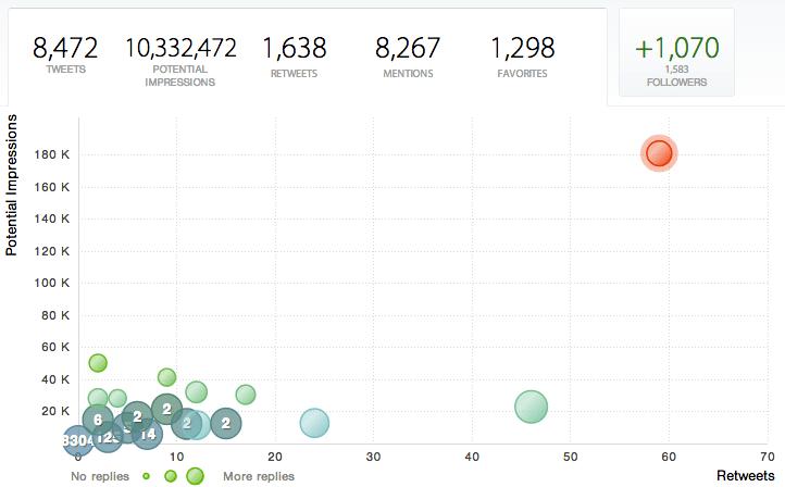 krogsgard-twitter-growth.jpng