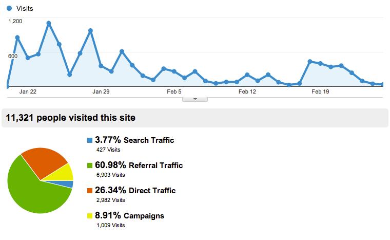 post-status-stats