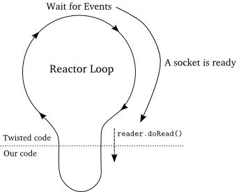Figure 7: the doRead callback