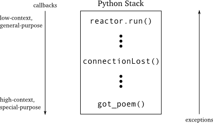 Figure 16: asynchronous callbacks and exceptions